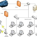 Home Networks vs. Business Networks
