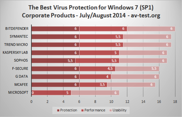 What's the Best Antivirus Software? BitDefender! - Dental IT